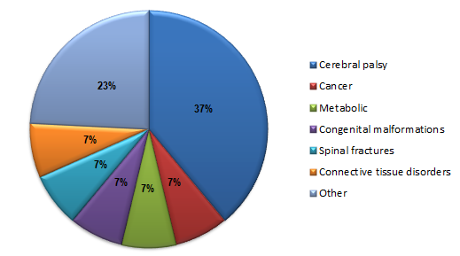 A pie chart depicting a breakdown of the most common diagnoses treated by the Complex Physical Rehabilitation Program at Kennedy Krieger during FY 2019
