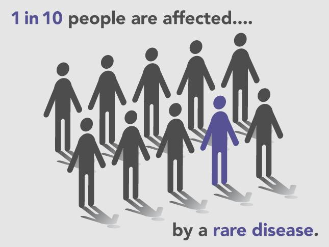 "An infographic of ten bodies that says, ""1 in 10 people are affected by a rare disease."" One of the bodies is highlighted in purple."
