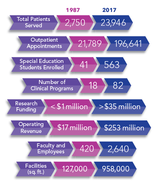 An infographic displaying the positive changes at the Institute under Dr. Goldstein's management.